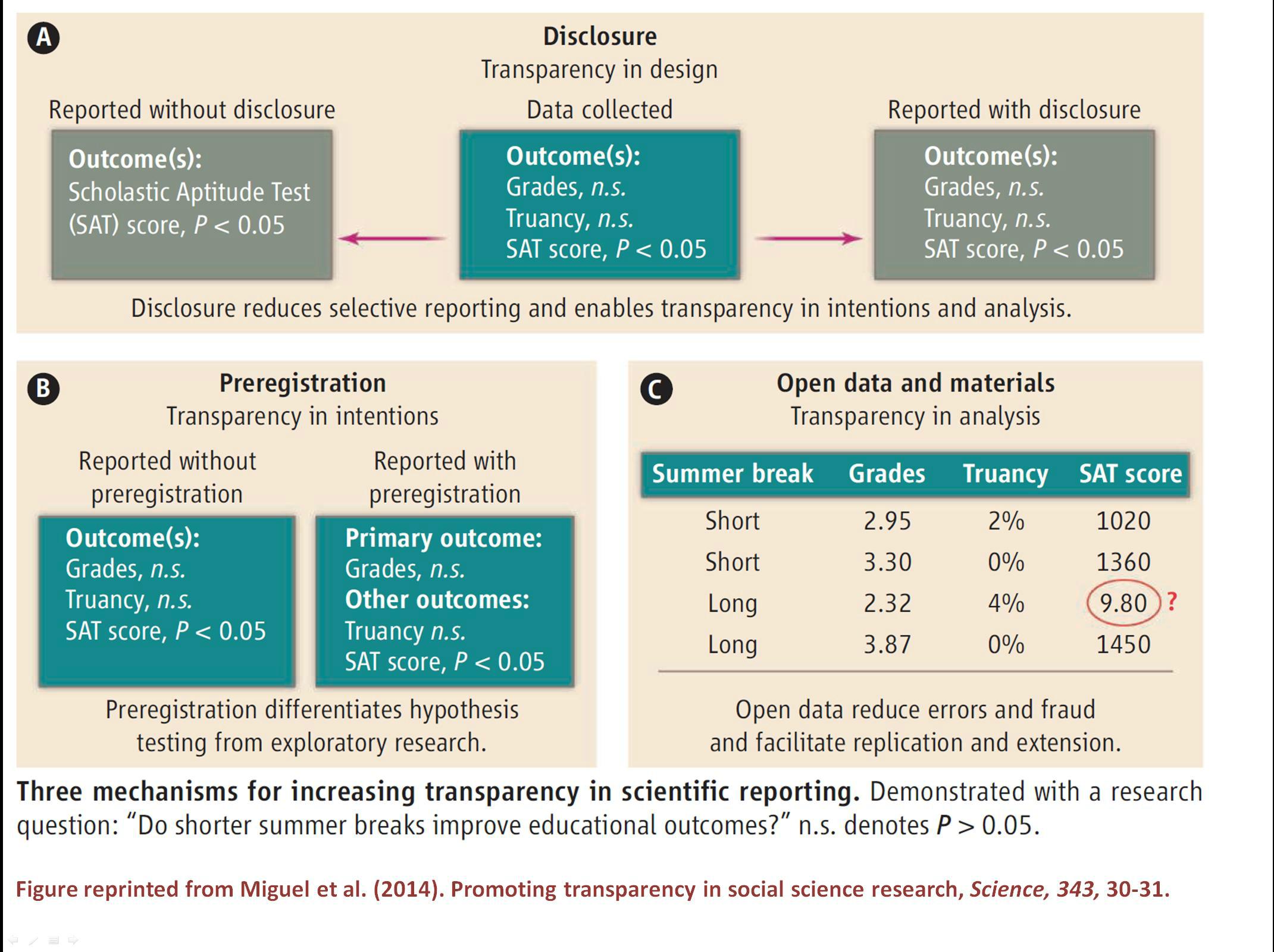 Transparency in Scientific Reporting Figure