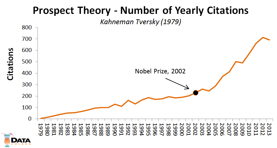 prospect theory number