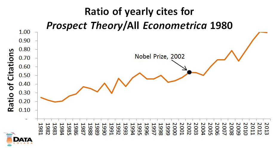 ratio econometrica 1980