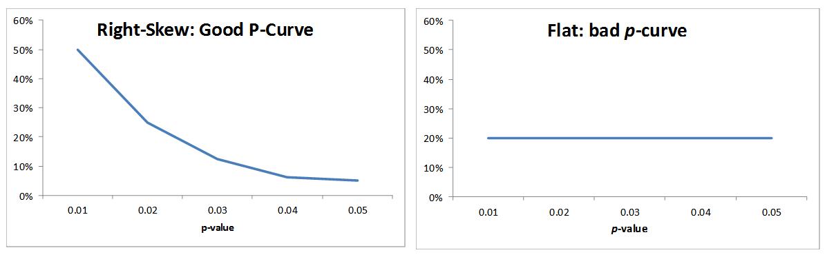 5 Good - bad p-curve