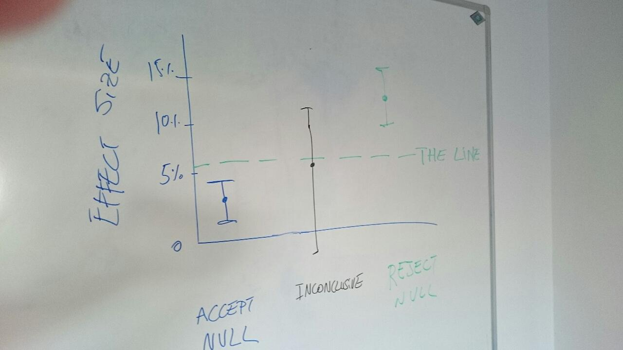 Drawing on whiteboard with confidence intervals that do and do not include the line