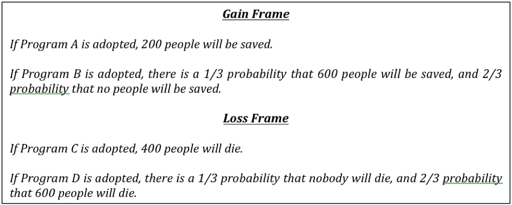 tversky and kahneman found that whereas 72 of people given the gain frame chose program as 200 of 600 certain lives saved only 22 of people given the
