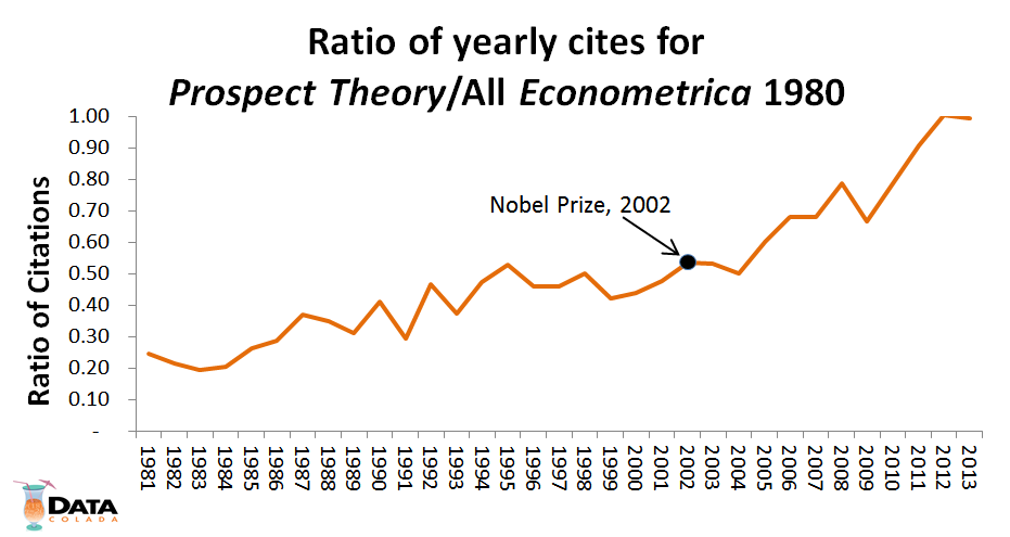 ratio econometrica 1980