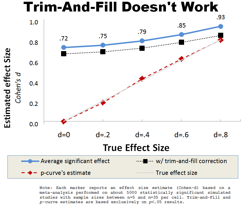 30] Trim-and-Fill is Full of It (bias) - Data Colada