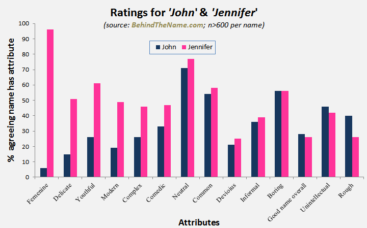John vs jennifer