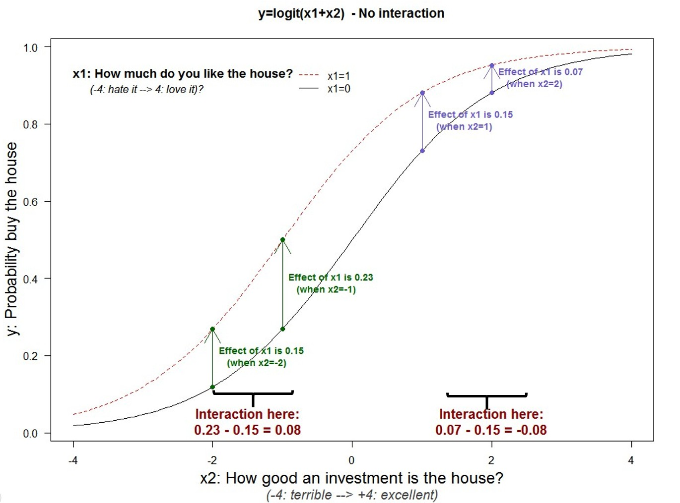 57] Interactions in Logit Regressions: Why Positive May Mean