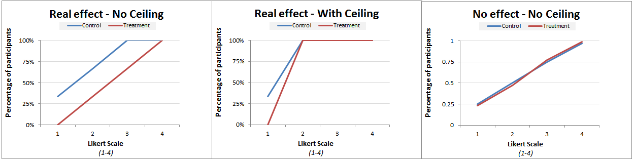 23 Ceiling Effects And Replications